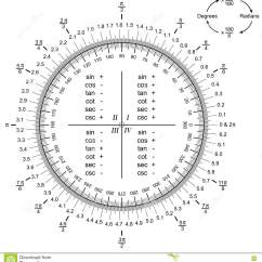 Degree Circle Diagram How To Wire Up Driving Lights Converting Radians Degrees Or Vector