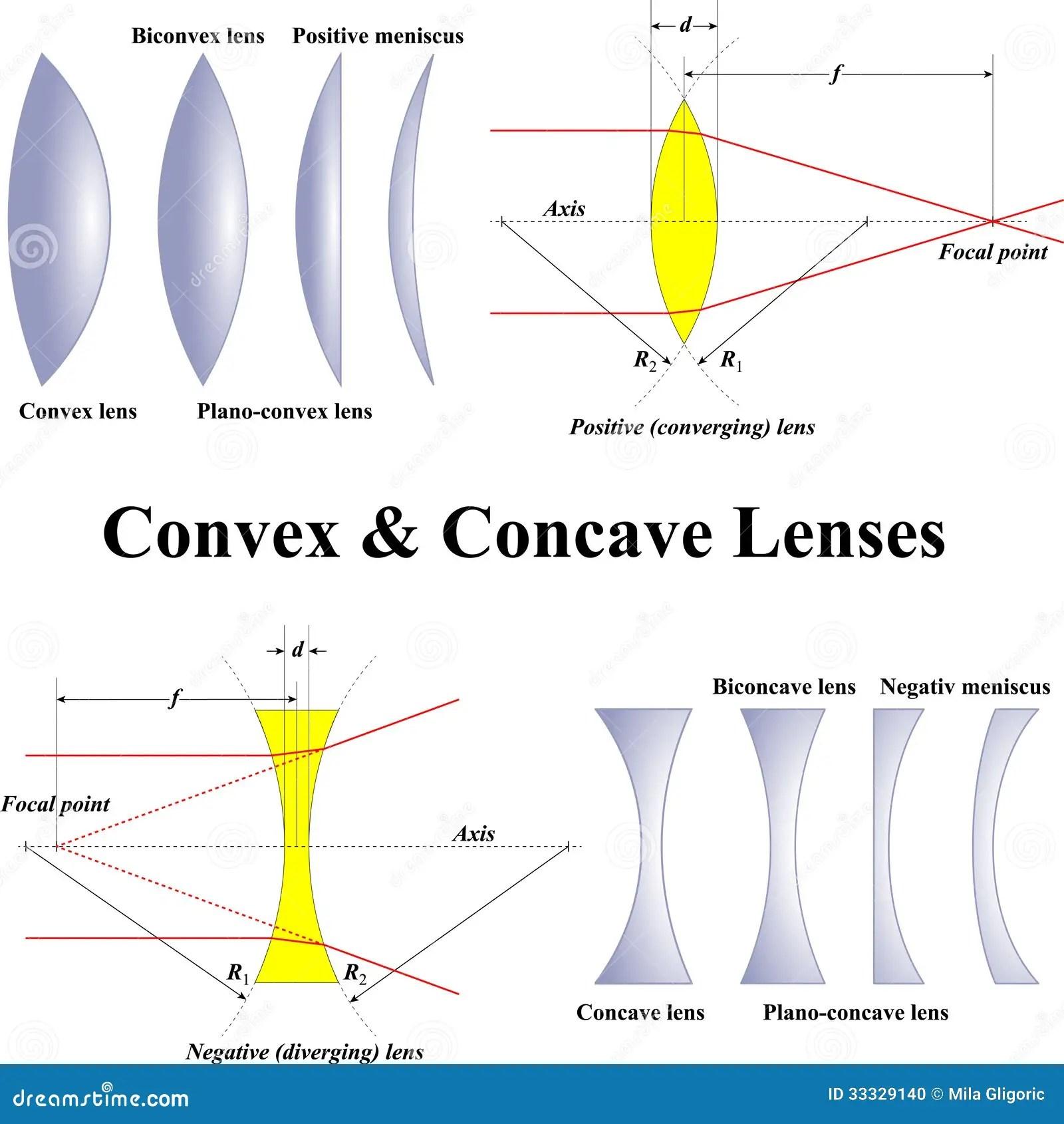 Convex Amp Concave Lenses Stock Photo