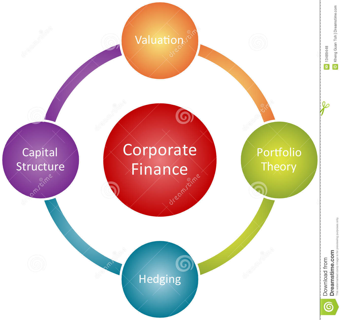 hight resolution of corporate finance business diagram