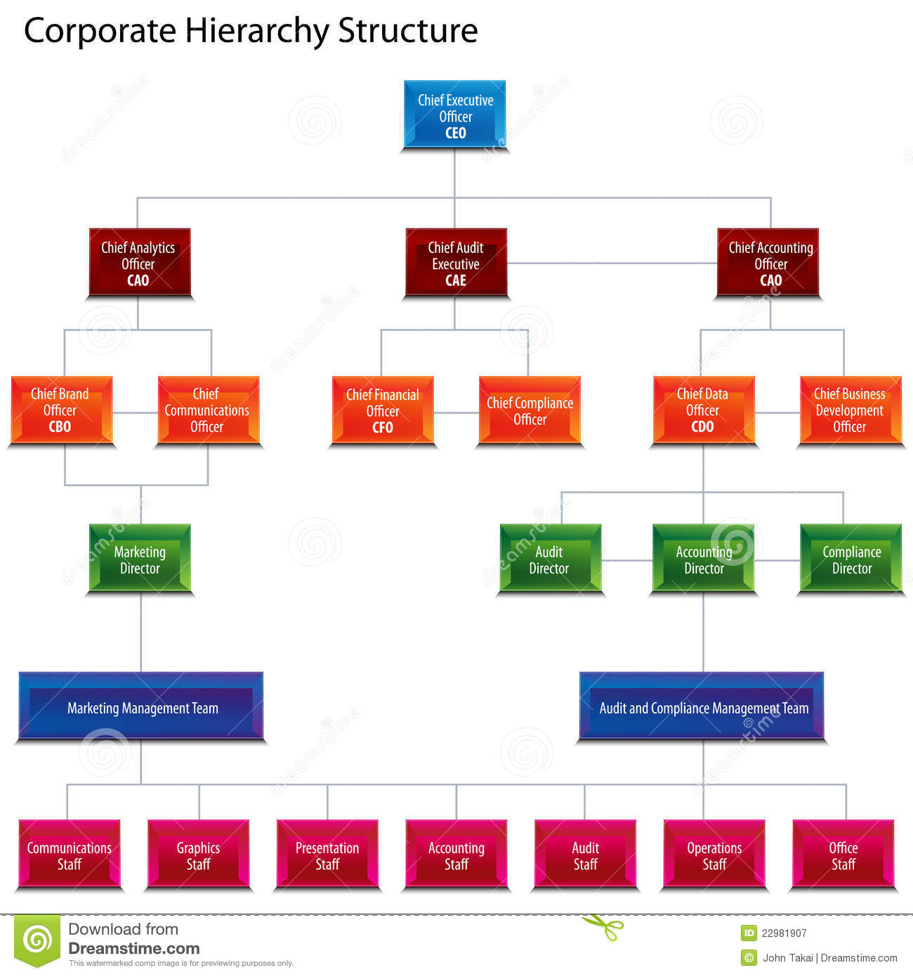 project management office structure diagram thermostat heat pump wiring corporate hierarchy chart royalty free stock