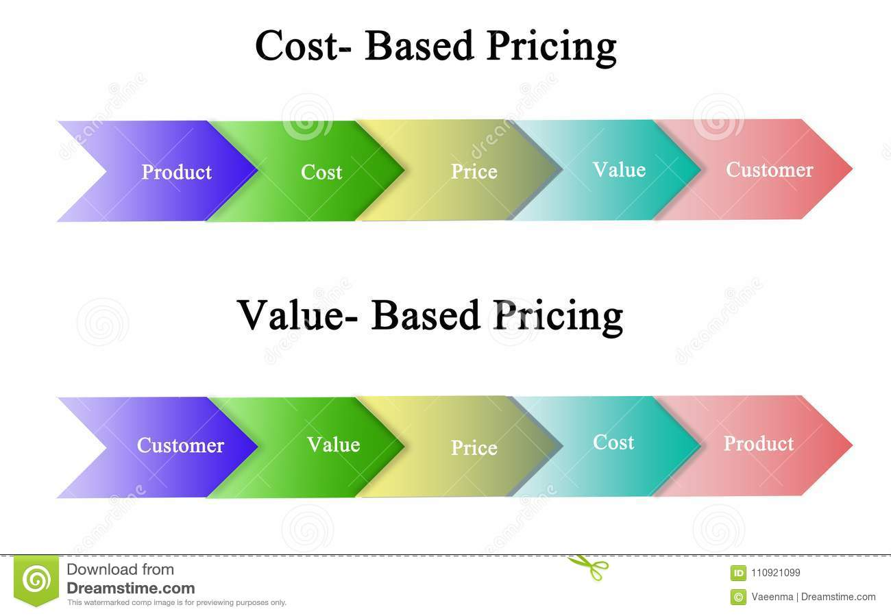 Cost Based And Value Based Pricing Stock Illustration