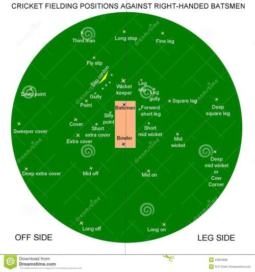 small resolution of cricket fielding positions