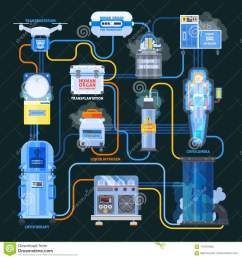 cryonics flat flowchart equipment with liquid nitrogen and human organs for transplantation on black background vector illustration [ 1300 x 1390 Pixel ]