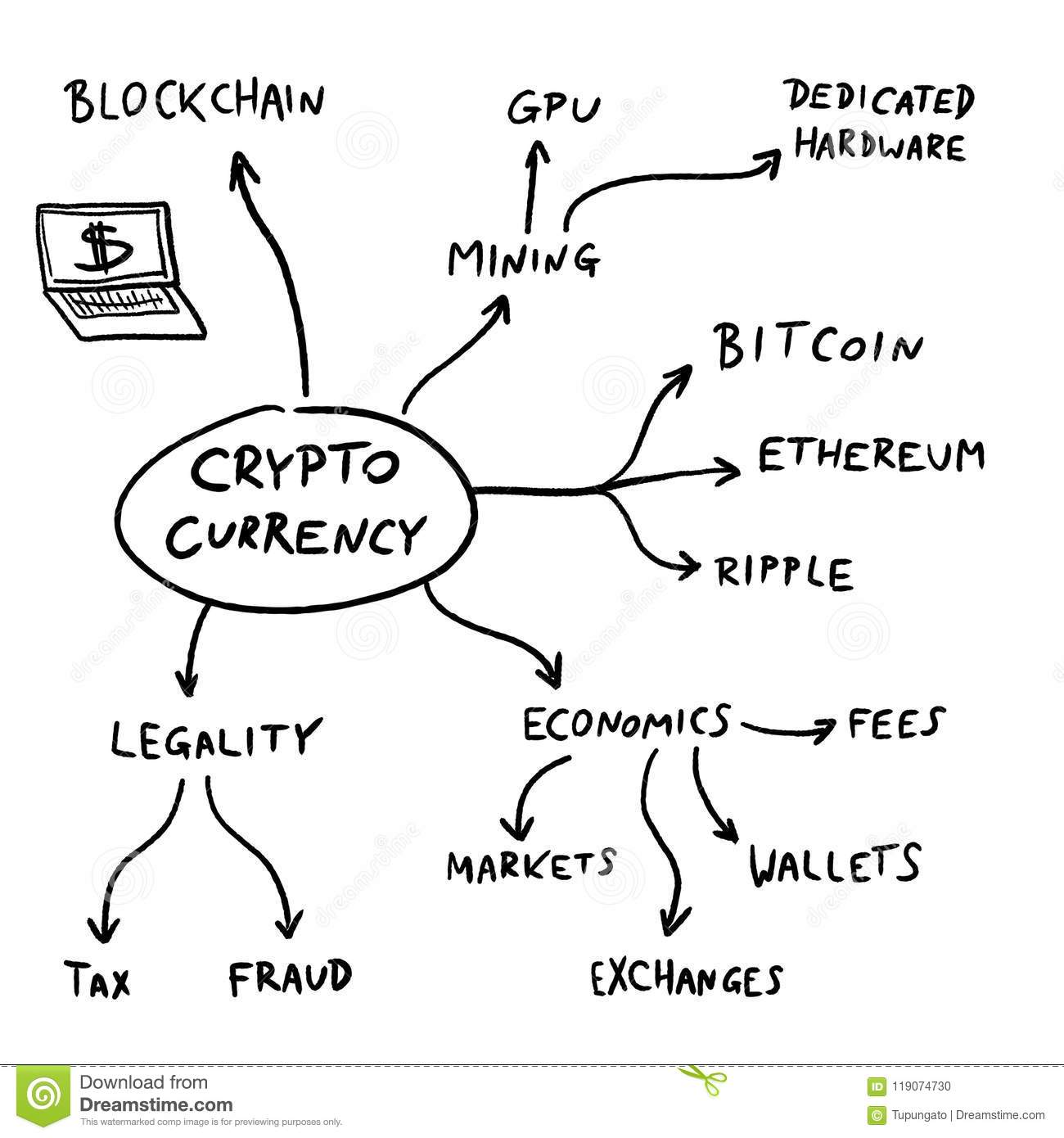 Crypto currency mind map stock vector. Illustration of