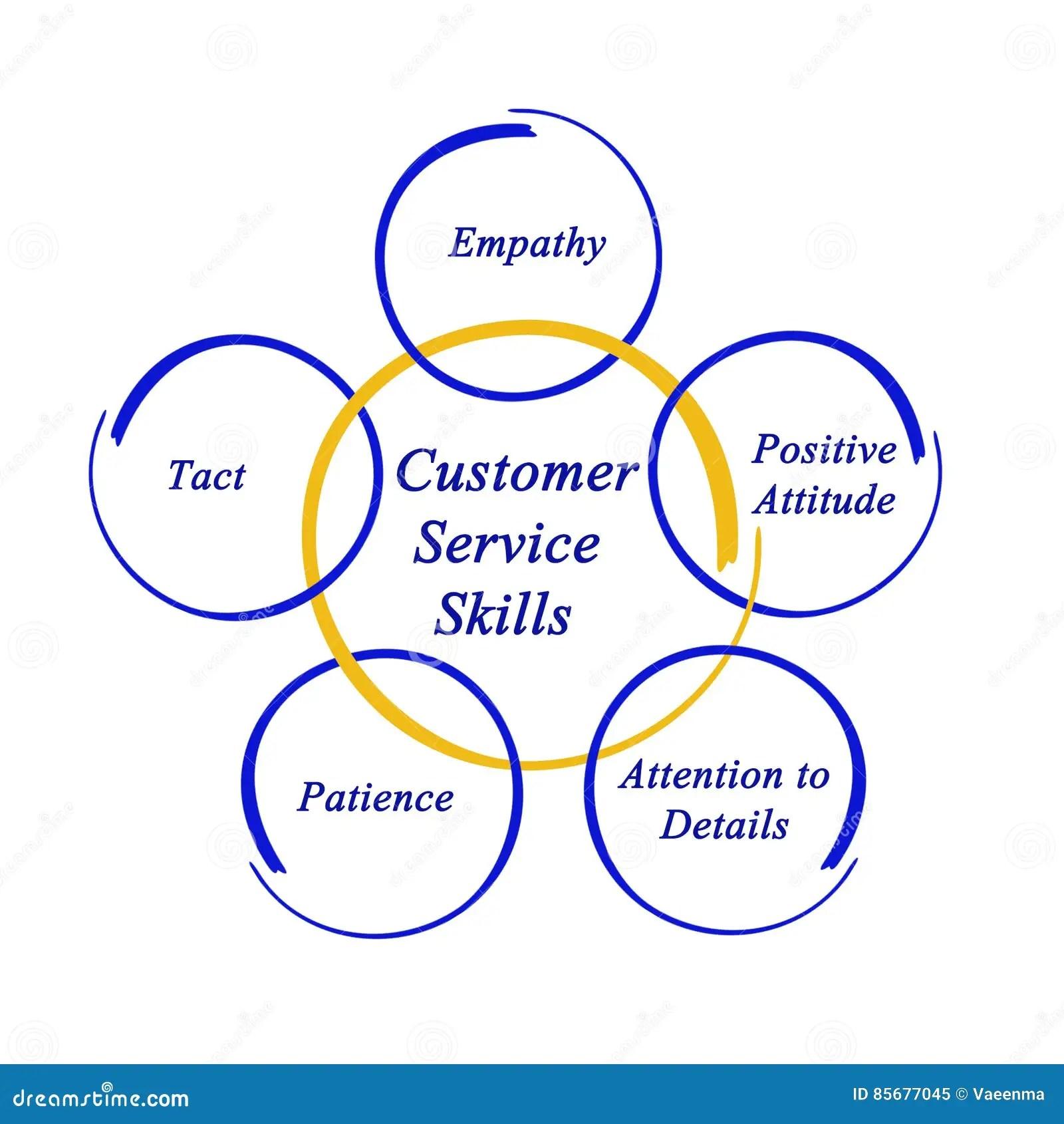 Customer Service Skills Stock Illustration Illustration