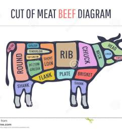 cut of meat set poster butcher diagram and scheme cow stockcut of meat set poster butcher [ 1300 x 957 Pixel ]