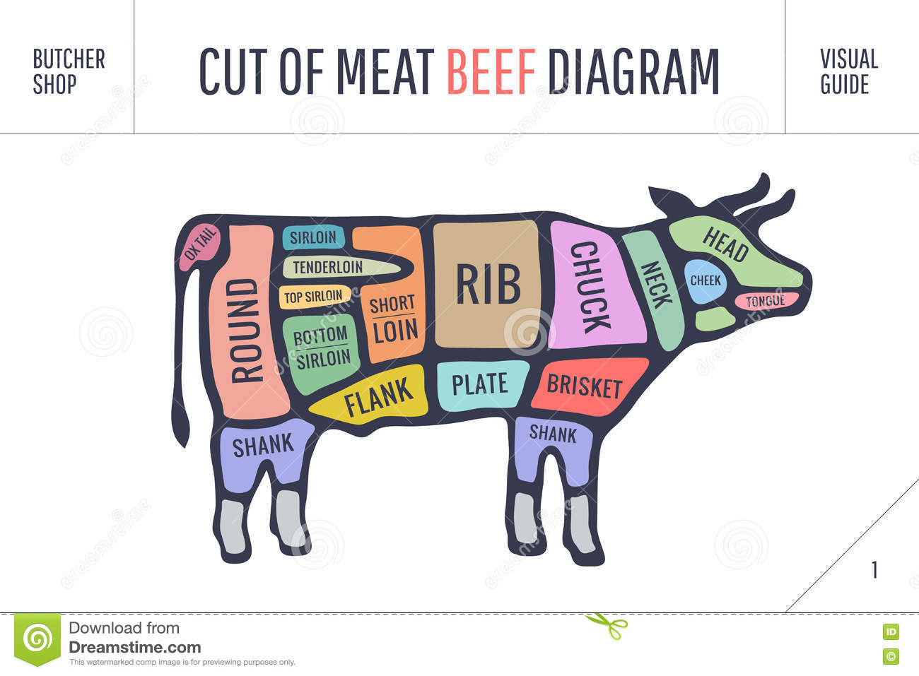 beef cuts diagram of cow 1983 yamaha xt250 wiring cut meat set poster butcher and scheme