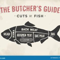 Vintage Lamb Butcher Diagram Refrigerator Wiring Compressor Cut Of Meat Set Poster Scheme And Guide