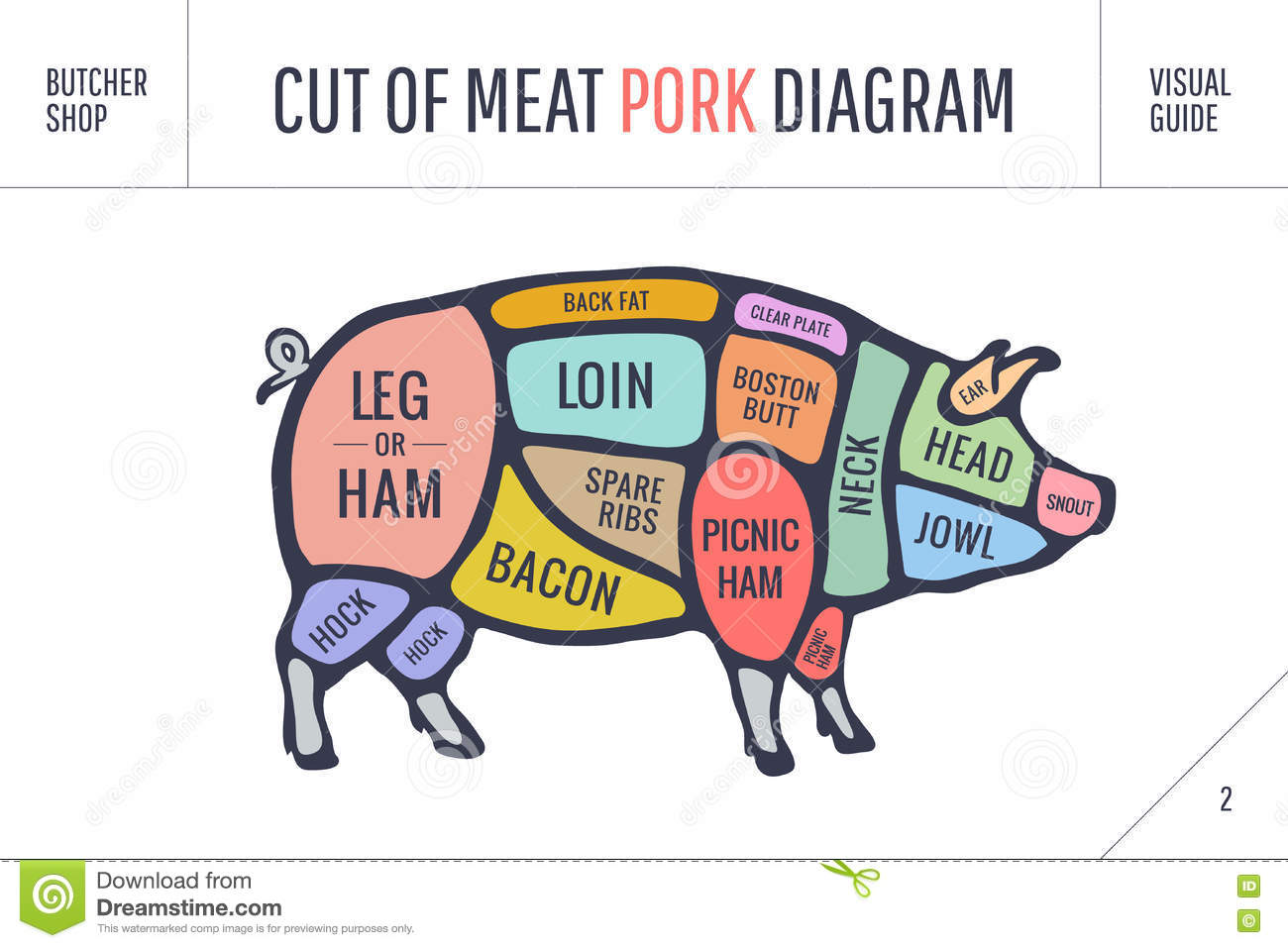 pig cuts diagram 7 wire trailer wiring troubleshooting old butcher great installation of vintage dissection meat