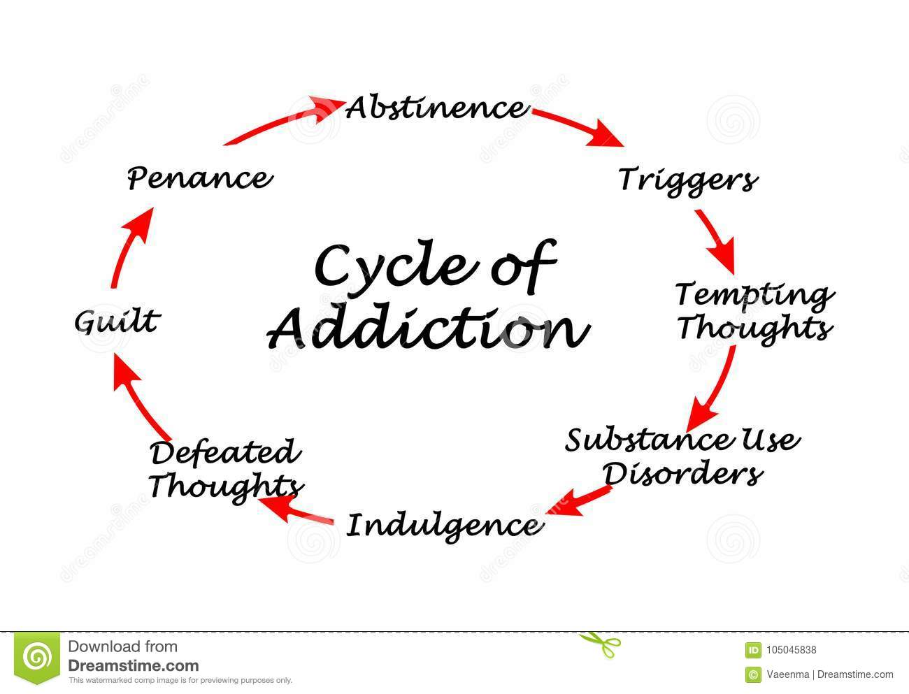 Cycle Of Addiction Stock Illustration Illustration Of