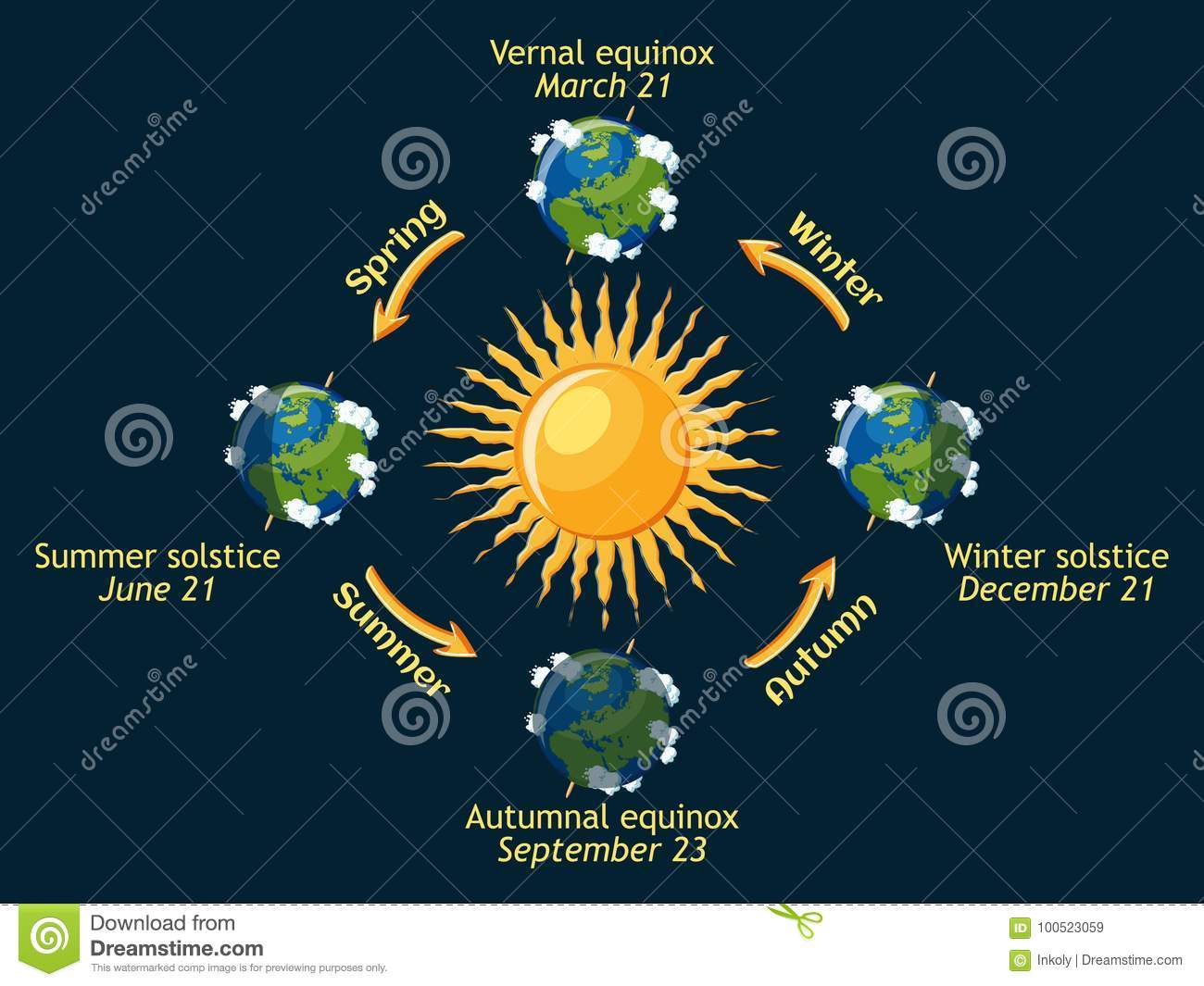 Cycle Of Earth Seasons Of The Year Autumnal And Vernal