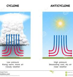 cyclone and anticyclone stock illustration illustration of changediagram illustrating high pressure anticyclone and low [ 1300 x 1065 Pixel ]