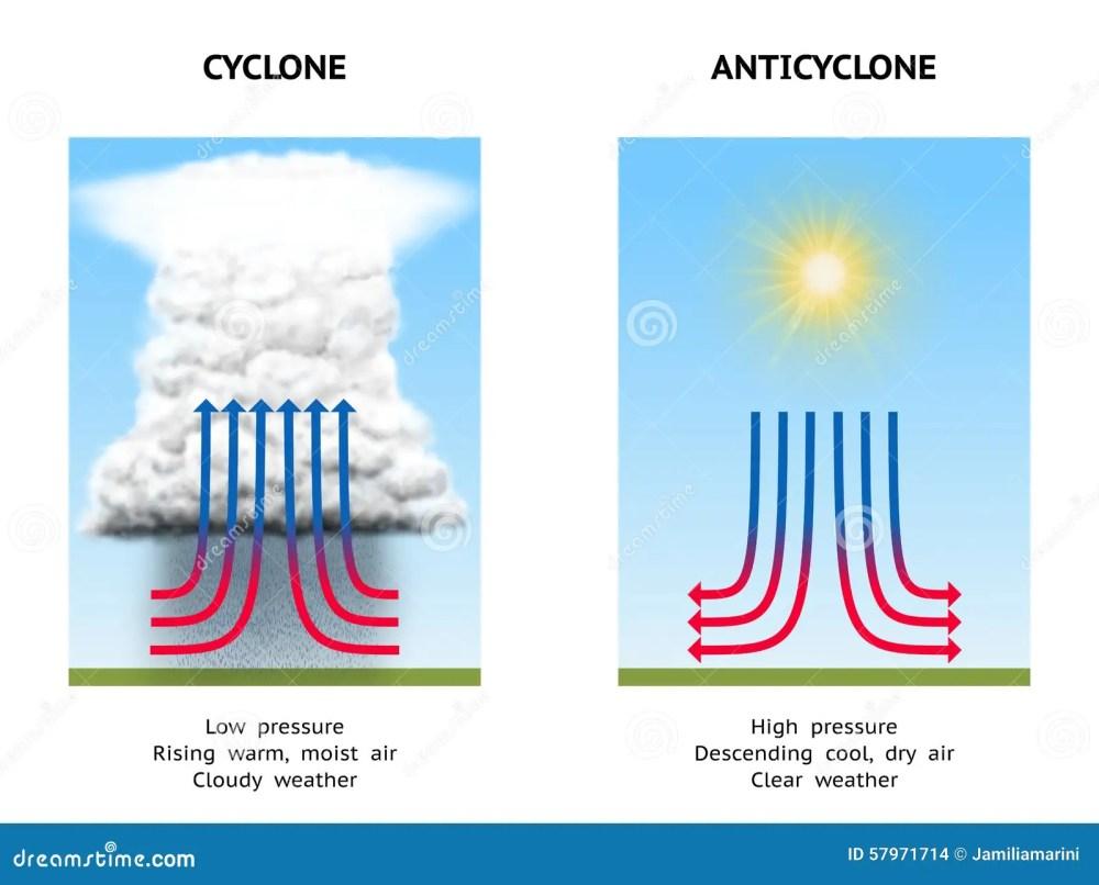 medium resolution of cyclone and anticyclone stock illustration illustration of changediagram illustrating high pressure anticyclone and low