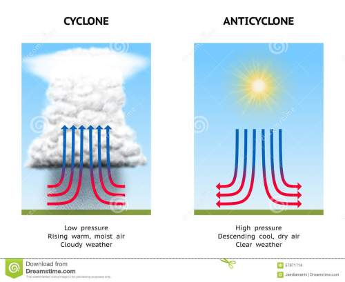 small resolution of cyclone and anticyclone stock illustration illustration of changediagram illustrating high pressure anticyclone and low
