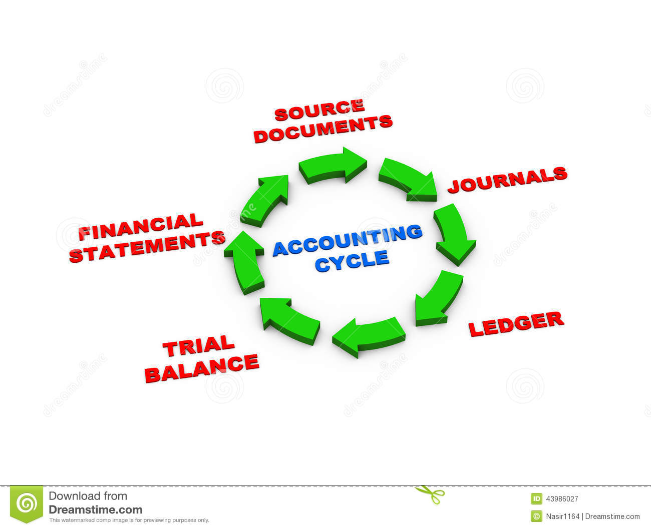 3d Arrows Accounting Cycle Stock Illustration
