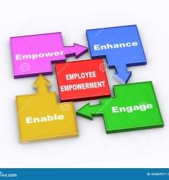 3d employee empowerment flow chart [ 1300 x 1130 Pixel ]