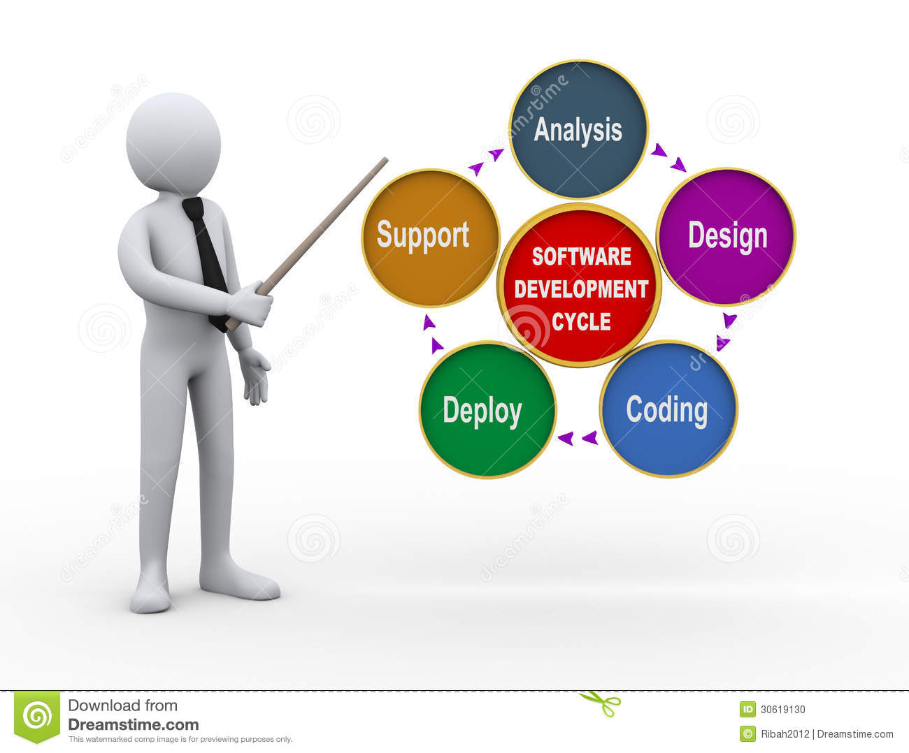 hight resolution of 3d illustration of businessman presenting circular flow chart of life cycle of software development process