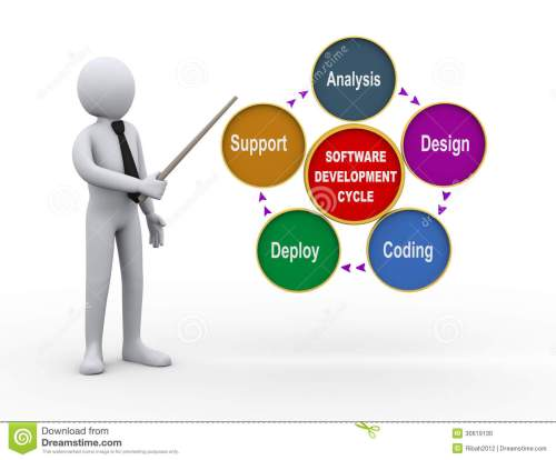 small resolution of 3d illustration of businessman presenting circular flow chart of life cycle of software development process
