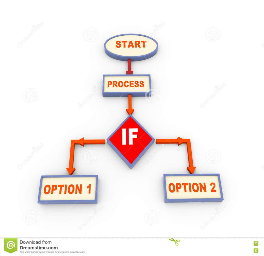 medium resolution of 3d process flow chart with if condition