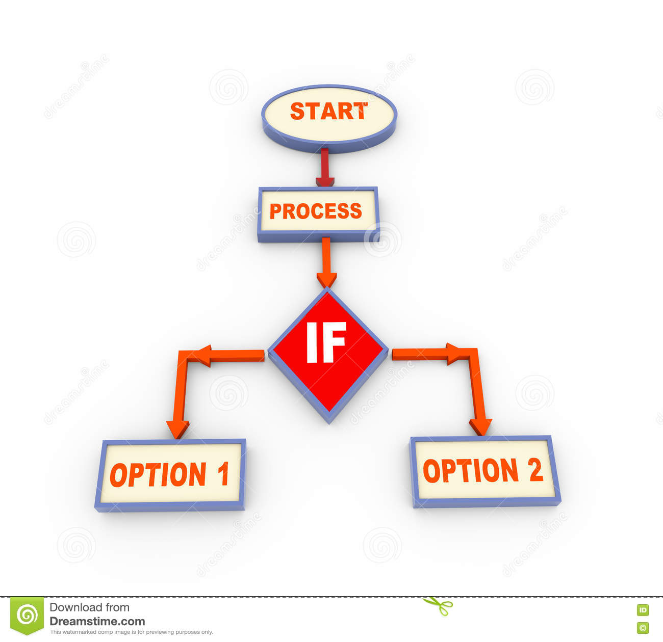 hight resolution of 3d process flow chart with if condition