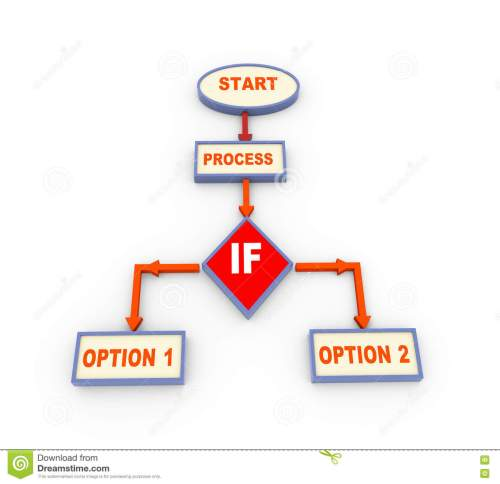small resolution of 3d process flow chart with if condition