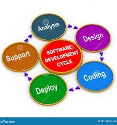 3d process of software development [ 1300 x 1208 Pixel ]