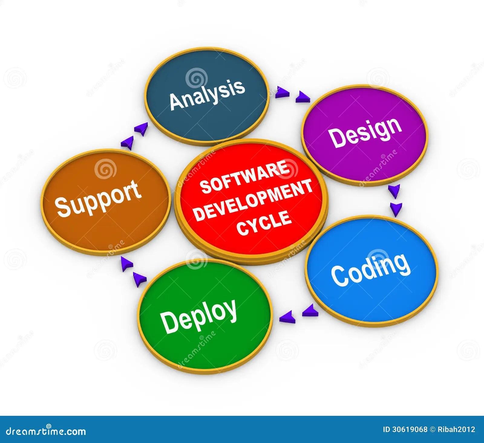 hight resolution of 3d process of software development