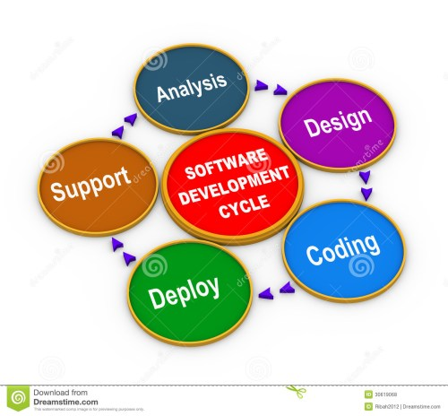 small resolution of 3d process of software development