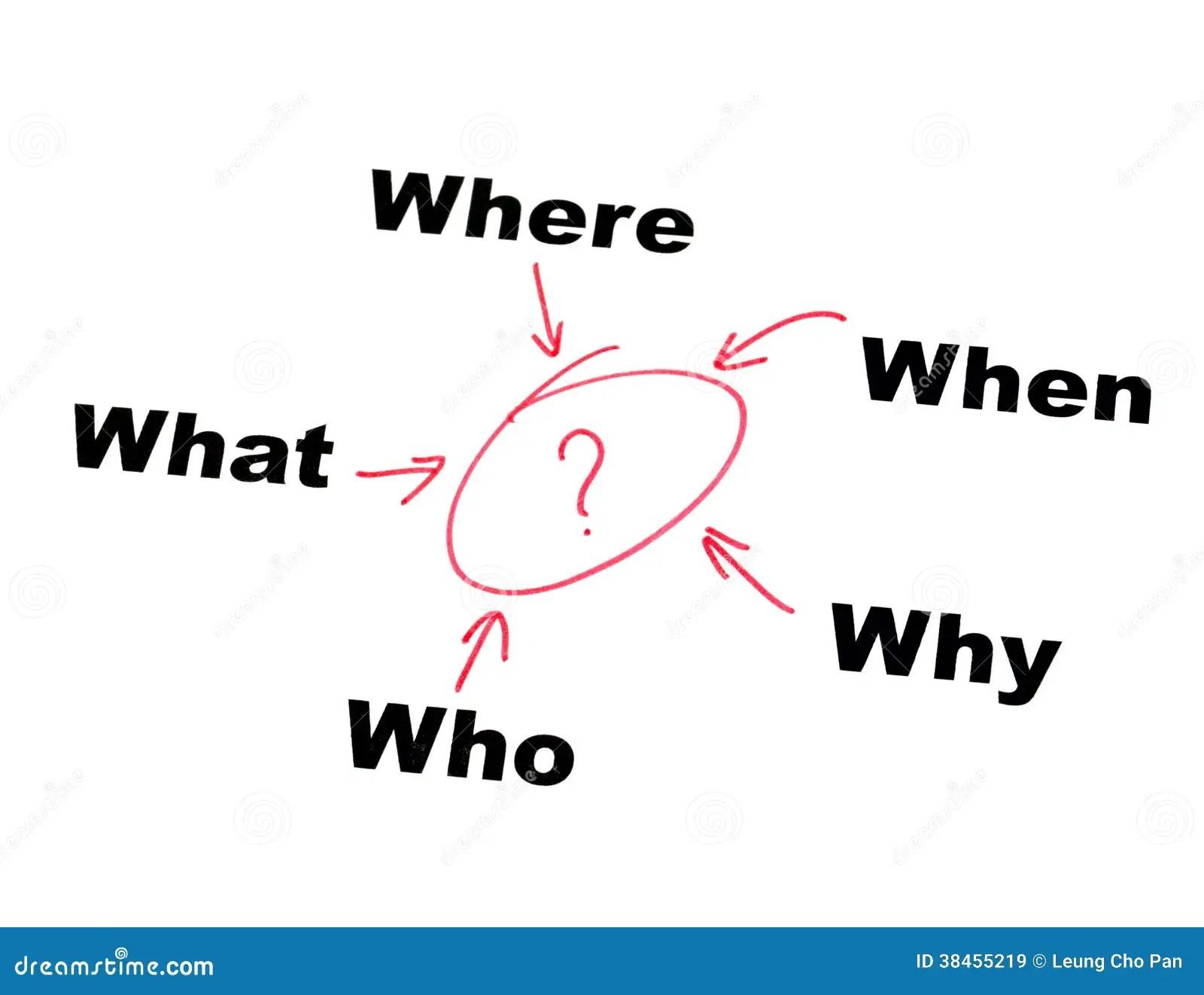 Decision Making Diagram Royalty-Free Stock Image