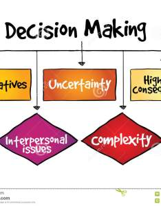 Decision making flow chart process business concept stock illustration also illustrations  rh dreamstime