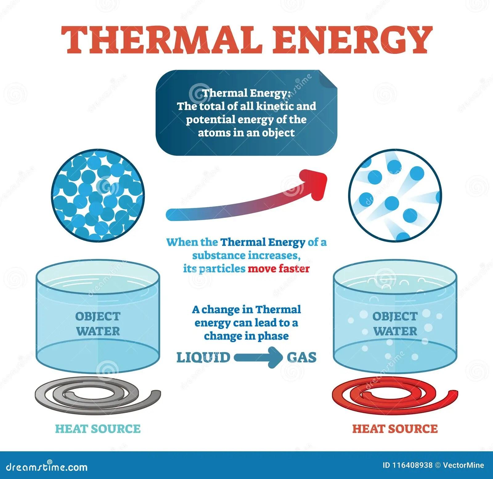 Definizione Di Fisica Di Energia Termica Esempio Con