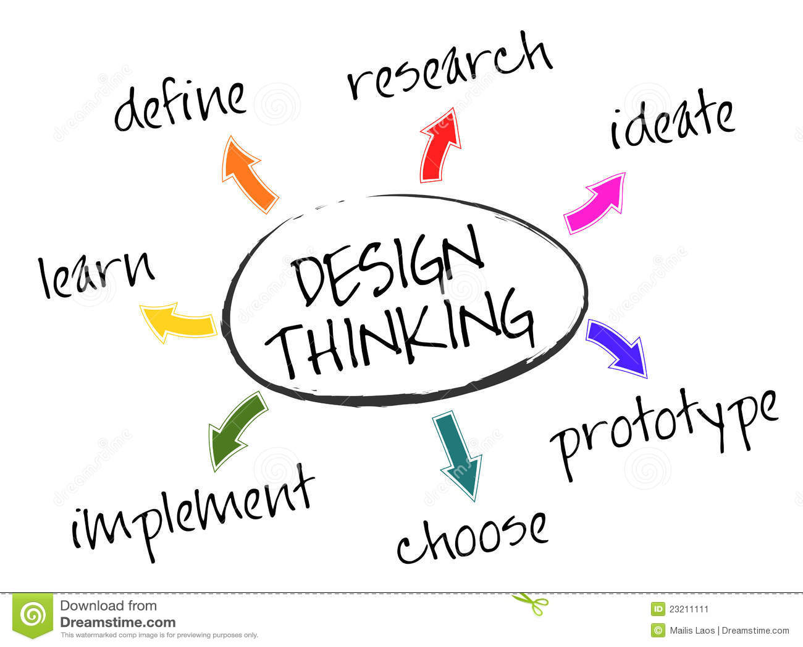 Design Thinking stock vector. Illustration of thinking