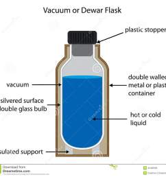 dewar or vacuum flask labelled diagram royalty free illustration [ 1300 x 1220 Pixel ]