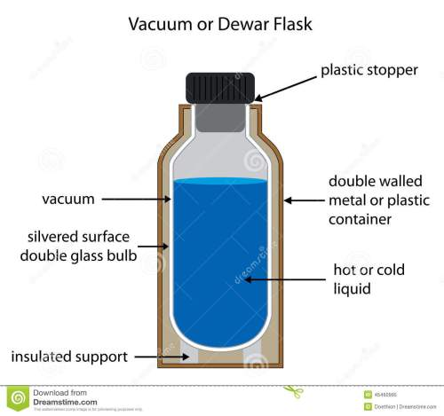 small resolution of dewar or vacuum flask labelled diagram royalty free illustration