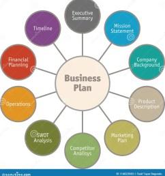 diagram of business plan vector [ 1340 x 1300 Pixel ]