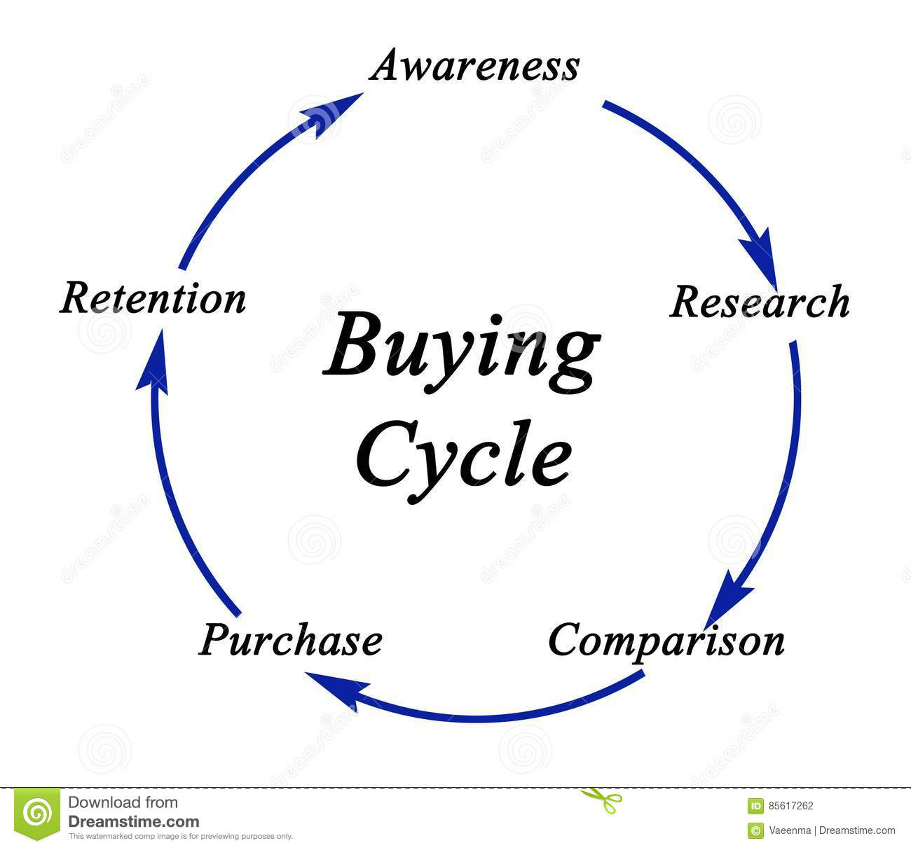 purchasing cycle diagram throat anatomy buying wiring and electrical schematic of stock illustration purchase rh dreamstime com business communication