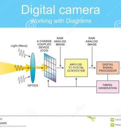 camera sensor diagram wiring diagram candiagram digital dslr stock vector illustration of machine 120158453 camera sensor [ 1300 x 874 Pixel ]