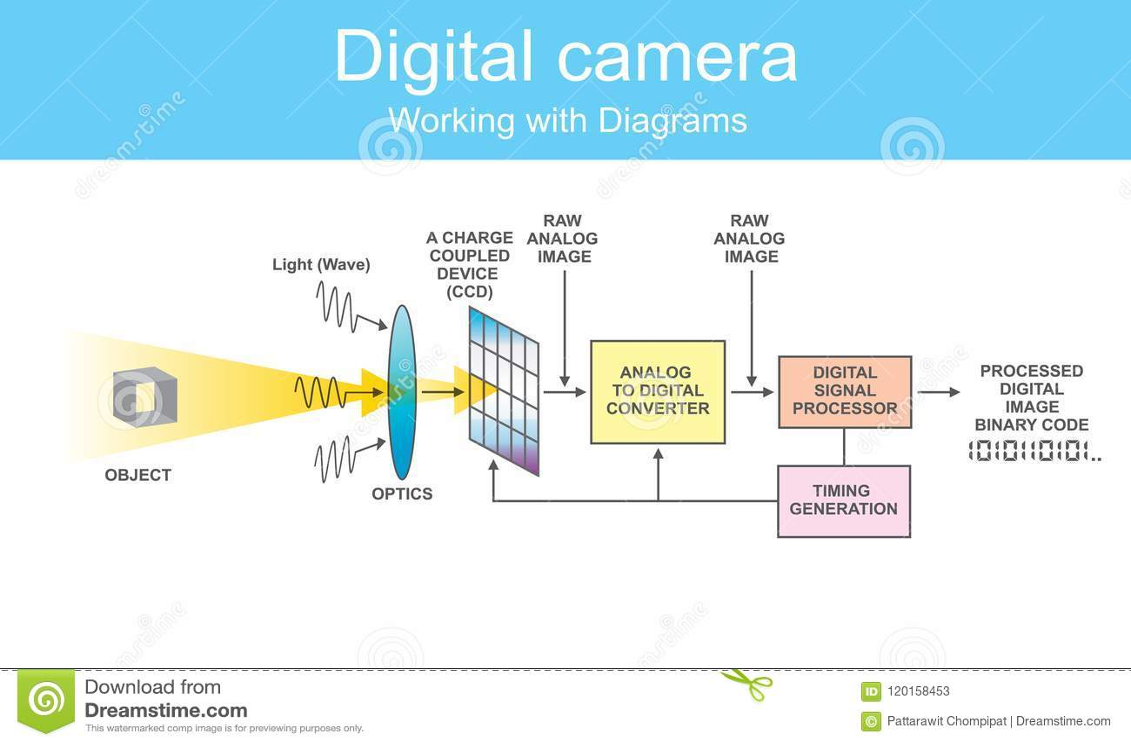 hight resolution of camera sensor diagram wiring diagram candiagram digital dslr stock vector illustration of machine 120158453 camera sensor