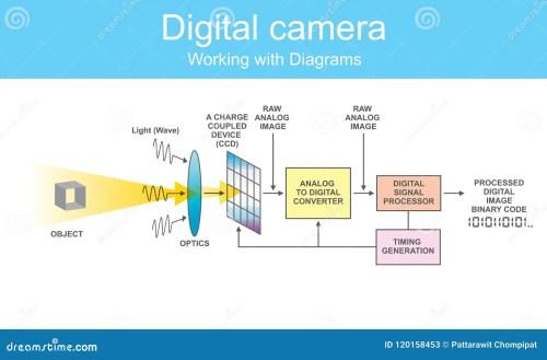 small resolution of camera sensor diagram wiring diagram candiagram digital dslr stock vector illustration of machine 120158453 camera sensor