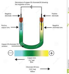 diagram of the electrolysis of copper ii chromate vi sowing stockdiagram of copper 14 [ 1328 x 1300 Pixel ]
