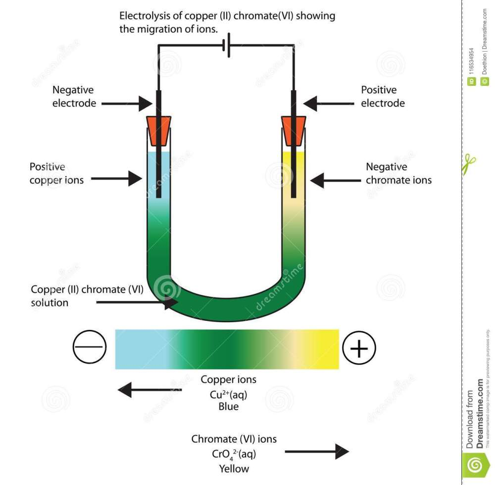medium resolution of diagram of the electrolysis of copper ii chromate vi sowing stockdiagram of copper 14