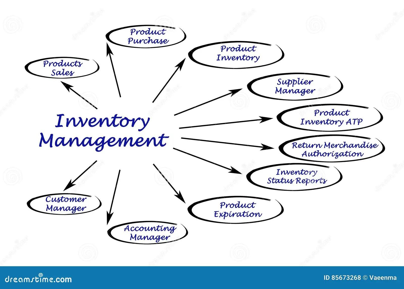 inventory management model diagram wiring of alternator stock illustration