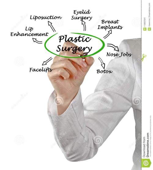 small resolution of diagram of plastic surgery
