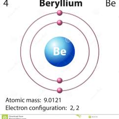 Orbital Diagram For Beryllium 9 Wicket Croquet Court Representation Of The Element Stock