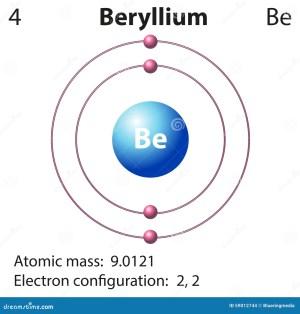 Diagram Representation Of The Element Beryllium Stock