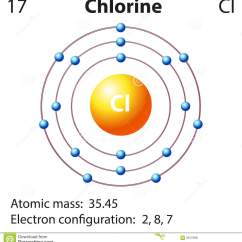 Electron Dot Diagram For Chlorine Lutron Wiring Mo Energy Level Of Elsavadorla