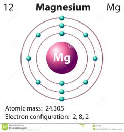diagram representation of the element magnesium stock diagram of sodium element sodium atom model [ 1300 x 1380 Pixel ]