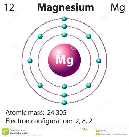 small resolution of diagram representation of the element magnesium stock diagram of sodium element sodium atom model