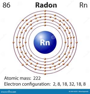 Diagram Representation Of The Element Radon RoyaltyFree