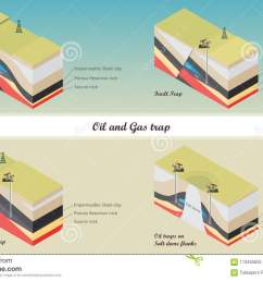 diagram structural different types of oil and gas traps illustration [ 1300 x 932 Pixel ]